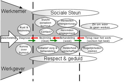 Figuur 2. Kritieke succesfactoren voor reïntegratie na burnout